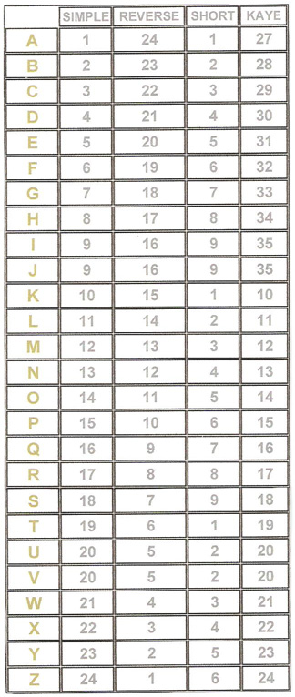 The Elizabethan Simple, Reverse, Short and Kaye Cipher Tables